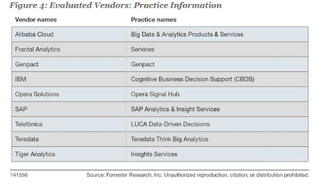 The Forrester Wave™: Specialized Insights Service Providers