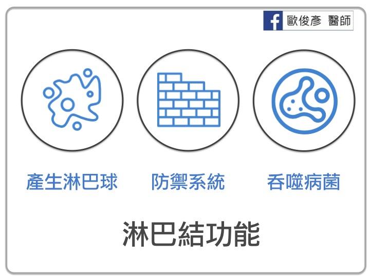 歐俊彥 醫師/Chun-yen Ou, MD: 身上出現硬塊,是腫瘤還是淋巴結?