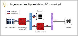 konfigurasi sistem DC-coupling