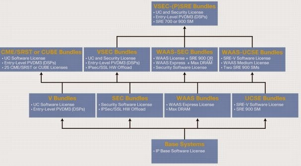 Cisco, Network Equipment Resource: Ordering Modules for Cisco ISR G2