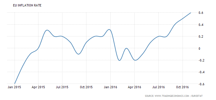 Euro stock options