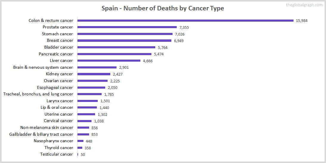 Major Risk Factors of Death (count) in Spain