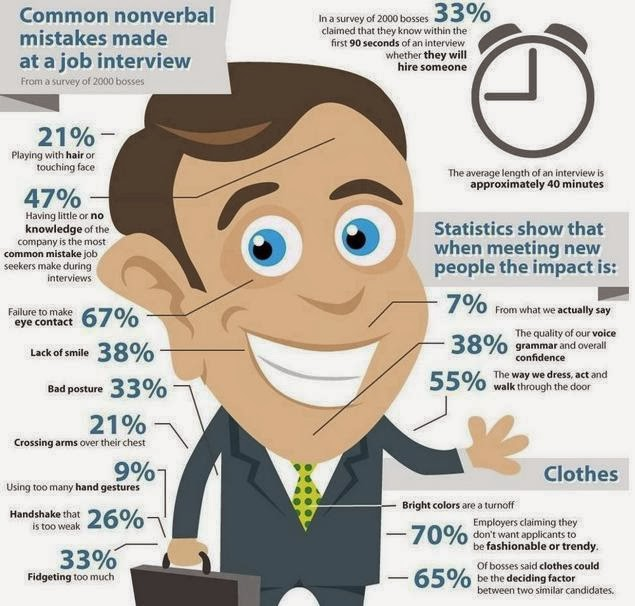 Job Interview Tips and success Strategies - Quotes Health Tips