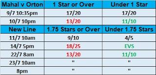 Wrestling Observer Star Ratings Betting For WWE Battleground 2017 | Jinder Mahal .vs. Randy Orton Punjabi Prison Match