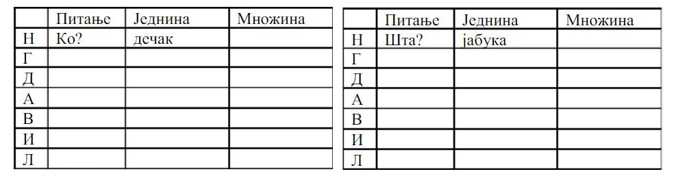 srpski jezik za 7 razred padezi)