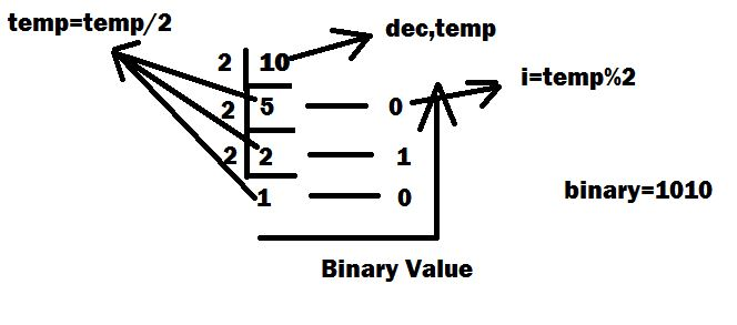Convert Decimal to Binary