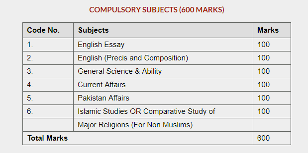 CSS Compulsory Subjects: A Complete Updated List 2019 - Al