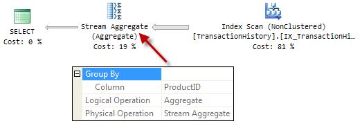 Stream Aggregate execution plan