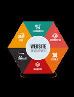 Web Devlopement