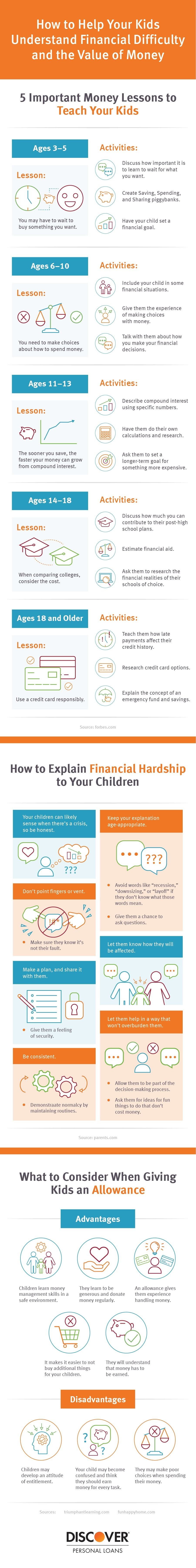 Help Your Kids Understand the Value of Money #infographic