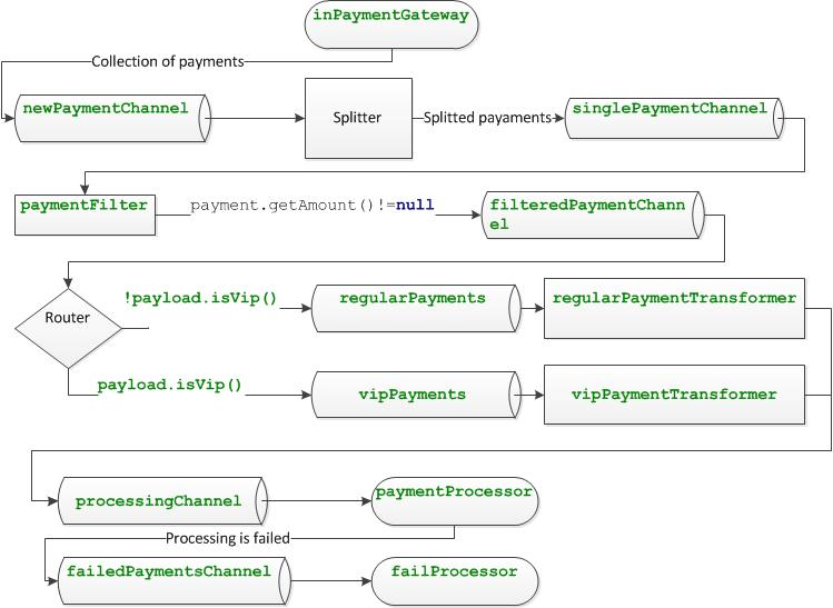 development blog: Spring Integration - simple example