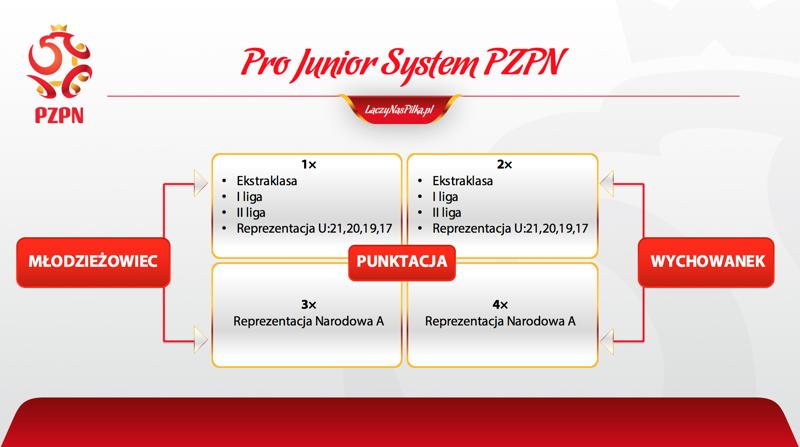 Zasady punktacji programu Pro Junior System<br><br>fot. PZPN / laczynaspilka.pl
