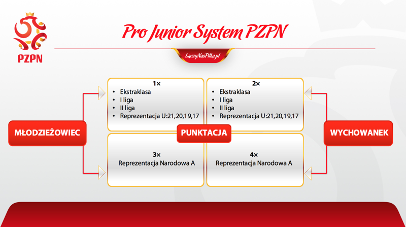 Punktacja Pro Junior System<br><br>fot. PZPN