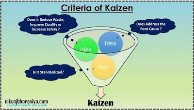 Criteria of Kaizen
