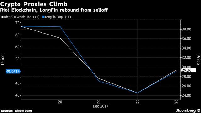 Crypto Proxy Stocks Rally as Bitcoin Rebounds Above $15,000