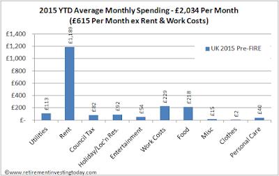 Retirement Investing Today 2015 YTD Average Monthly Spending