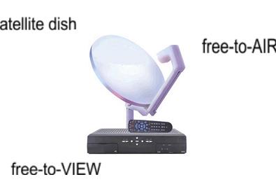 Definisi FTA (Free To Air) dan FTV (Free To View) Chanel Parabola