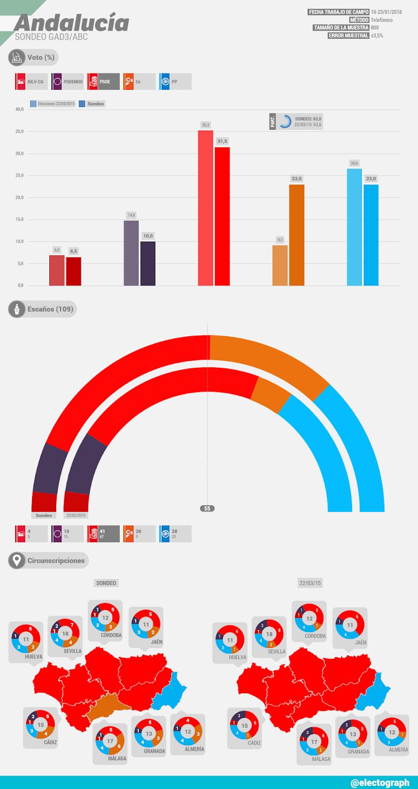 Gráfico de la encuesta para elecciones autonómicas en Andalucía realizada por GAD3 para ABC en enero de 2018