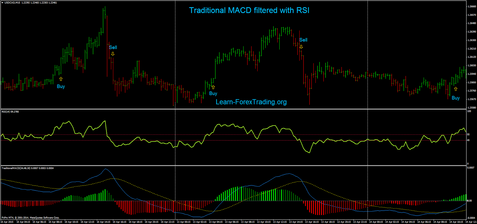 Traditional MACD filtered with RSI