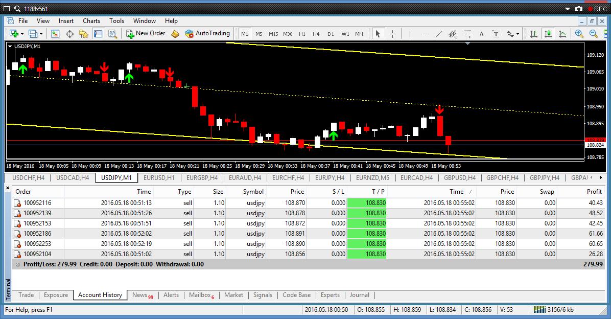 Bagaimana menjadi trader forex yang berjaya