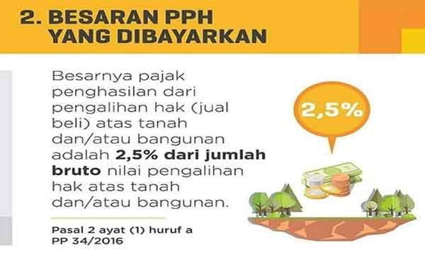 pajak penghasilan pph untuk penjual dalam jual beli tanah