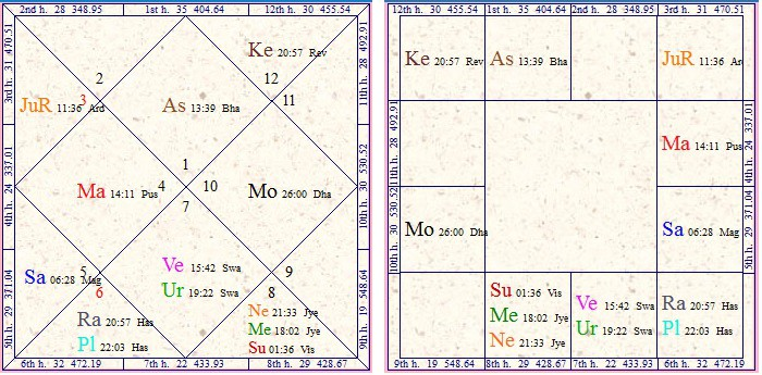 sakata yoga in horoscope
