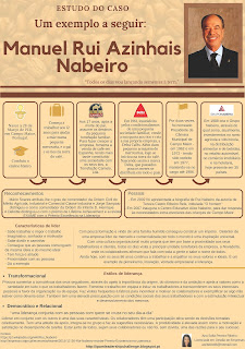 Infographic -A Case Study on The leadership approach of Rui Nabeiro
