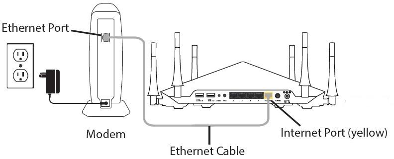 how to setup a netgear router via routerlogin net