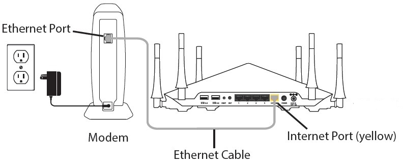How to Setup a Netgear Router via RouterLogin.net