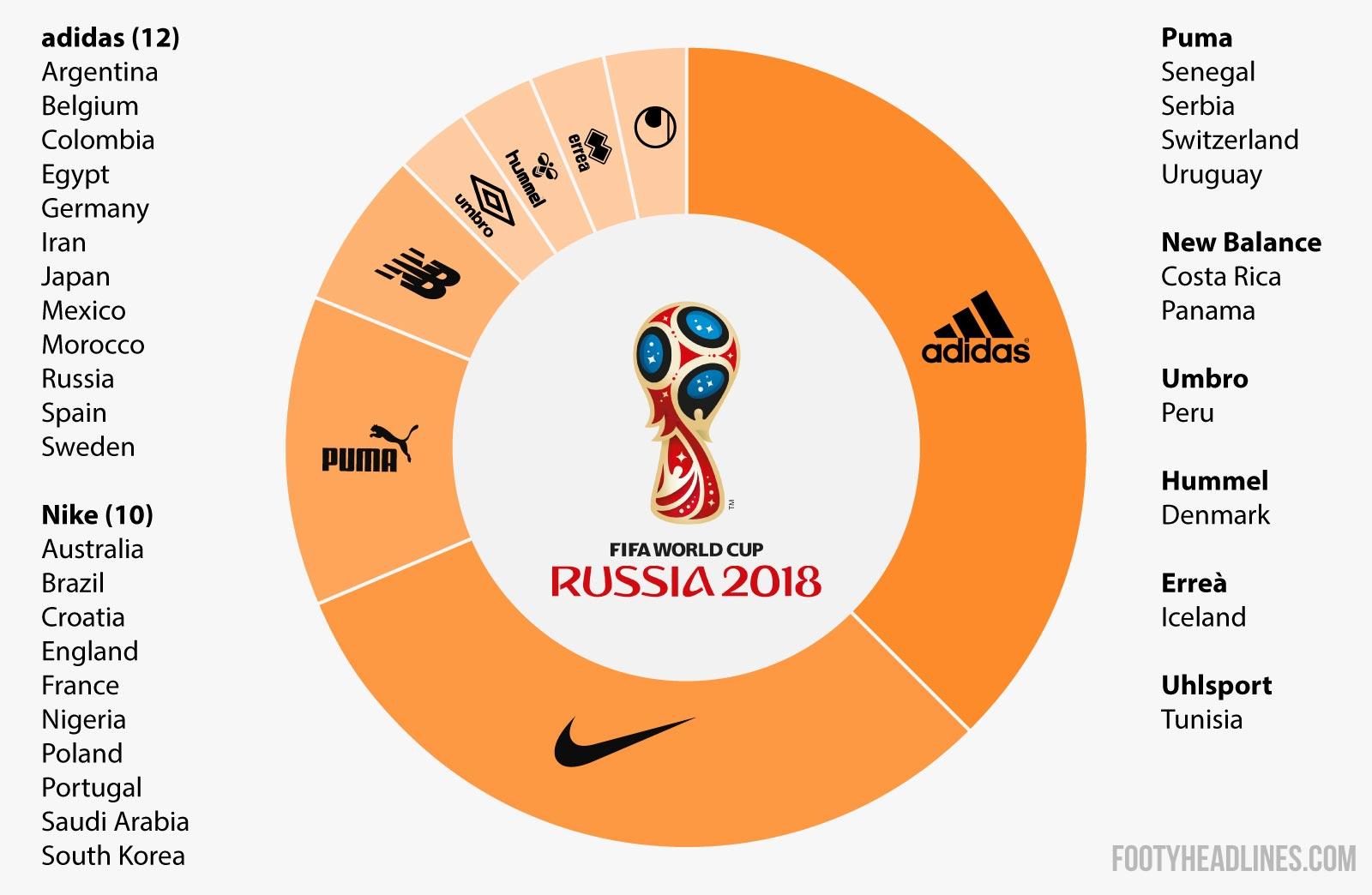 World Cup 2018 Teams Kits