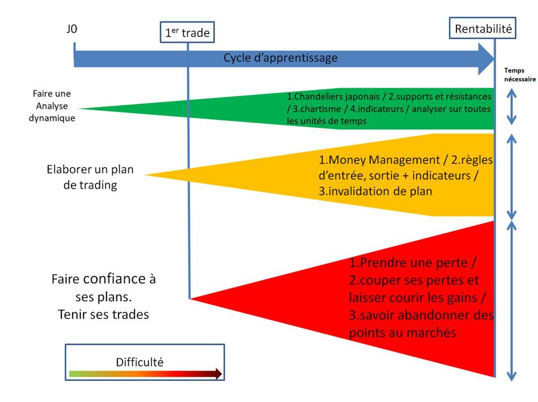 Le trading algorithmique et le trading à haute fréquence constituent une évolution logique dans l'automatisation et la sophistication croissante du fonctionnement des marchés de capitaux. Définition, facteurs de développements, stratégies et .