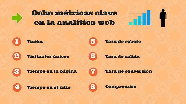 Ocho métricas clave en la analítica web