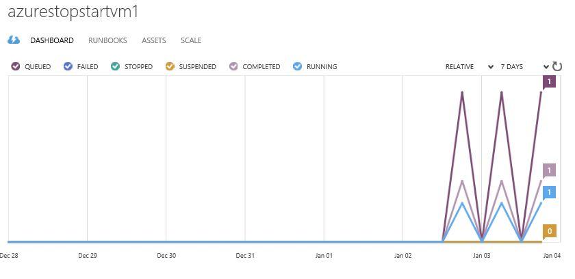Dot Net Twitter: Scheduling to Stop & Start the Azure VM