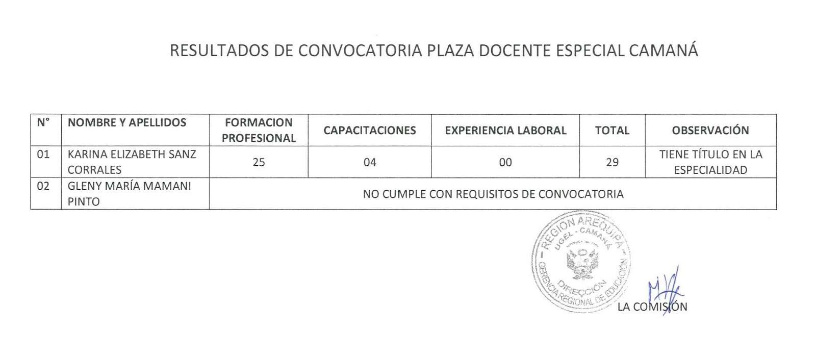 Resultado de la convocatoria para plaza docente especial for Convocatoria para plazas docentes 2016