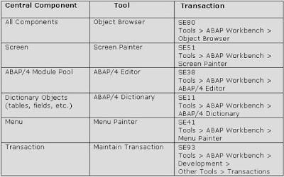 SAP ABAP - Dialog Programming