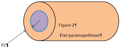 état paramagnétique