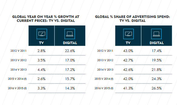 """ear on Year Global Growth  in percentage  between Traditional media """