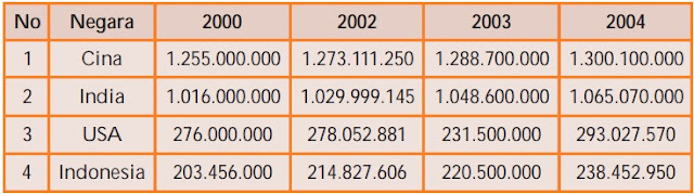 Tabel Perbandingan Jumlah Penduduk di Empat Negara Besar Dunia dari Tahun ke Tahun