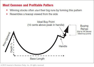 Pattern cup and handle saham INCO