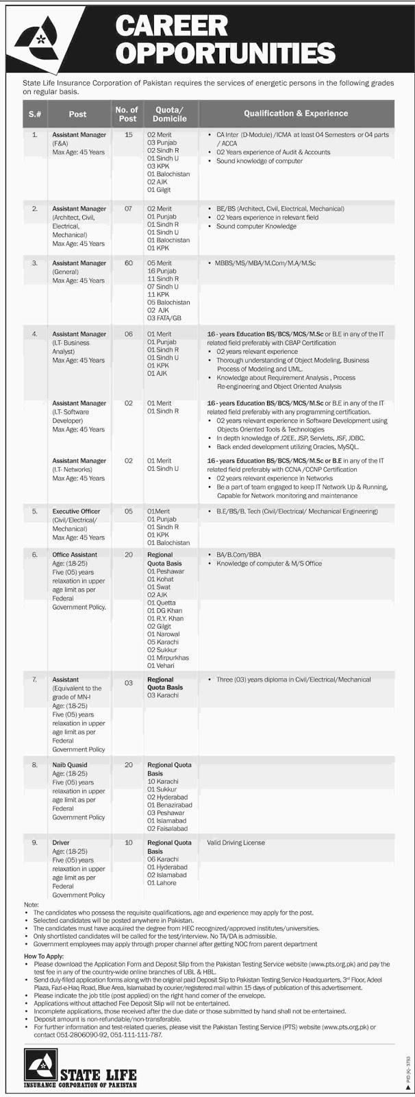 State Life Insurance Corporation of Pakistan Jobs 2018