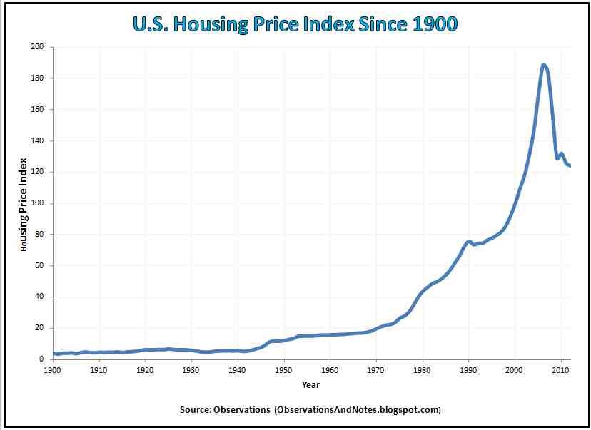 Observations: 100-Year Housing Price Index History