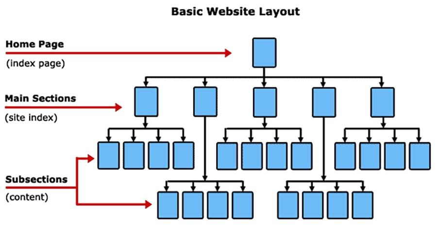 ما هو هيكل الموقع website structure ؟