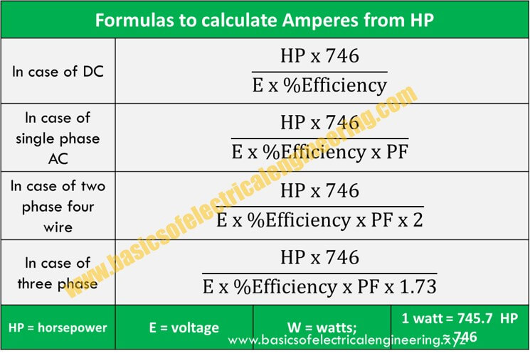 HP to Amps Formula [DC, Single, 2 and 3 Phase AC Motors] - Basics of ...