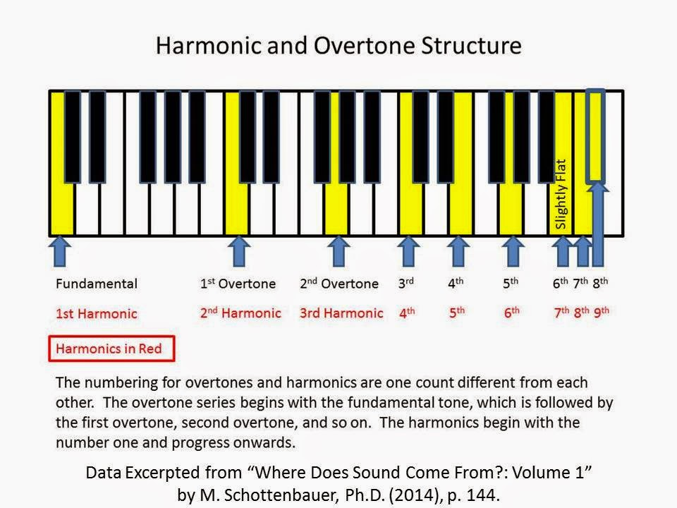 The Science Of Music Performance Harmonic Overtone Series Lesson Plan
