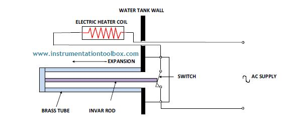 How a thermostat works learning instrumentation and control the schematic of a simple rod thermostat is shown above the thermostat comprises two elements brass and invar that expand at different rates sciox Choice Image