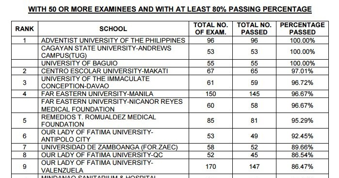 contributory factors to passing licensure examination Academic predictors of the licensure examination for teachers' of its graduates in the licensure examination for teachers and decisive factors regarding the.