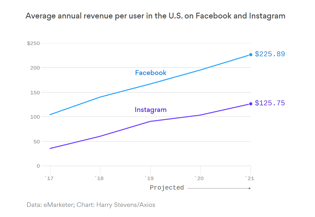 How much Facebook and Instagram make from its one user in a year? The amount may surprise you