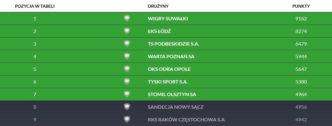 Oficjalny ranking Pro Junior System prowadzony przez PZPN<br><br>fot. laczynaspilka.pl