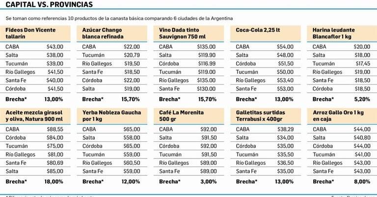Vril Group: El costo de ser porteño: paga hasta 18% más los