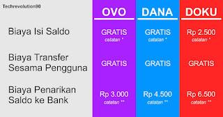 Tabel Biaya Transfer dan Isi Saldo OVO DANA DOKU